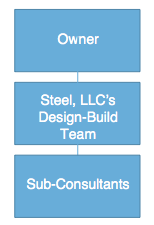 Design-Build Team